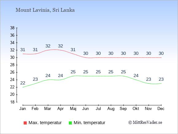 Genomsnittliga temperaturer i Mount Lavinia -natt och dag: Januari 22;31. Februari 23;31. Mars 24;32. April 24;32. Maj 25;31. Juni 25;30. Juli 25;30. Augusti 25;30. September 25;30. Oktober 24;30. November 23;30. December 23;30.