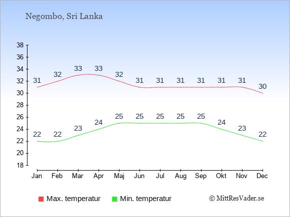 Genomsnittliga temperaturer i Negombo -natt och dag: Januari 22;31. Februari 22;32. Mars 23;33. April 24;33. Maj 25;32. Juni 25;31. Juli 25;31. Augusti 25;31. September 25;31. Oktober 24;31. November 23;31. December 22;30.