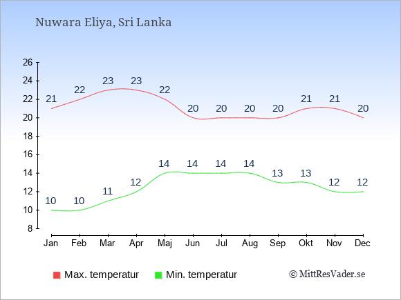 Genomsnittliga temperaturer i Nuwara Eliya -natt och dag: Januari 10;21. Februari 10;22. Mars 11;23. April 12;23. Maj 14;22. Juni 14;20. Juli 14;20. Augusti 14;20. September 13;20. Oktober 13;21. November 12;21. December 12;20.