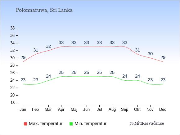 Genomsnittliga temperaturer i Polonnaruwa -natt och dag: Januari 23;29. Februari 23;31. Mars 24;32. April 25;33. Maj 25;33. Juni 25;33. Juli 25;33. Augusti 25;33. September 24;33. Oktober 24;31. November 23;30. December 23;29.