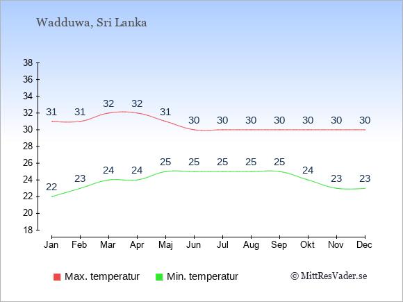 Genomsnittliga temperaturer i Wadduwa -natt och dag: Januari 22;31. Februari 23;31. Mars 24;32. April 24;32. Maj 25;31. Juni 25;30. Juli 25;30. Augusti 25;30. September 25;30. Oktober 24;30. November 23;30. December 23;30.