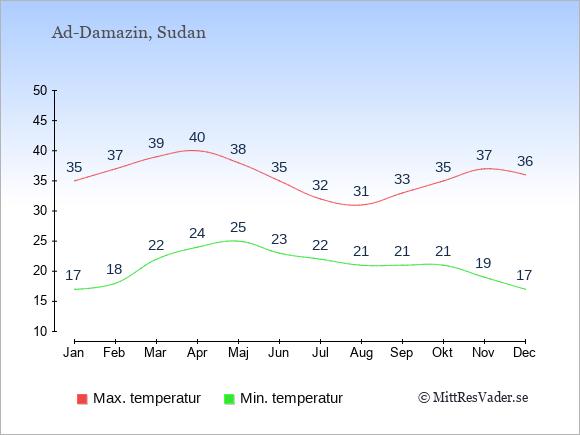 Genomsnittliga temperaturer i Ad-Damazin -natt och dag: Januari 17;35. Februari 18;37. Mars 22;39. April 24;40. Maj 25;38. Juni 23;35. Juli 22;32. Augusti 21;31. September 21;33. Oktober 21;35. November 19;37. December 17;36.
