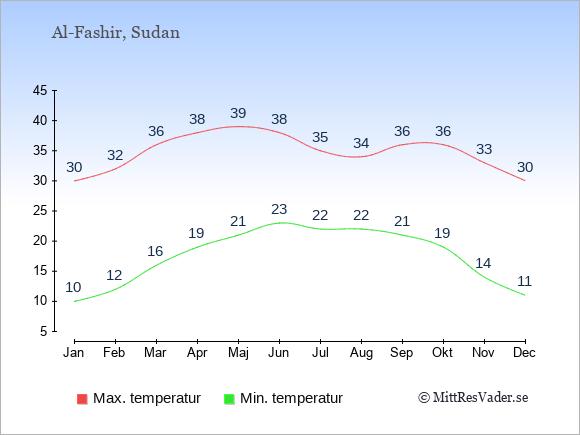Genomsnittliga temperaturer i Al-Fashir -natt och dag: Januari 10;30. Februari 12;32. Mars 16;36. April 19;38. Maj 21;39. Juni 23;38. Juli 22;35. Augusti 22;34. September 21;36. Oktober 19;36. November 14;33. December 11;30.