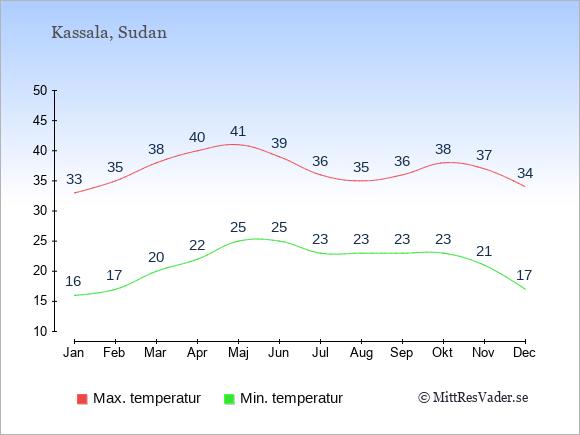 Genomsnittliga temperaturer i Kassala -natt och dag: Januari 16;33. Februari 17;35. Mars 20;38. April 22;40. Maj 25;41. Juni 25;39. Juli 23;36. Augusti 23;35. September 23;36. Oktober 23;38. November 21;37. December 17;34.