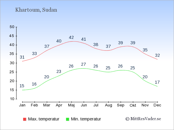 Temperaturer i Sudan -dag och natt.