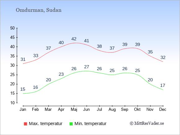 Genomsnittliga temperaturer i Omdurman -natt och dag: Januari 15;31. Februari 16;33. Mars 20;37. April 23;40. Maj 26;42. Juni 27;41. Juli 26;38. Augusti 25;37. September 26;39. Oktober 25;39. November 20;35. December 17;32.