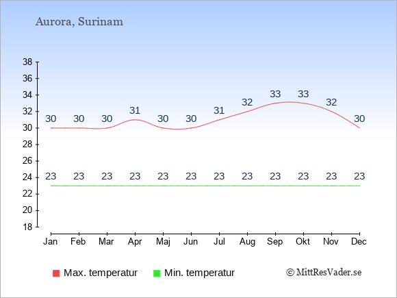 Genomsnittliga temperaturer i Aurora -natt och dag: Januari 23;30. Februari 23;30. Mars 23;30. April 23;31. Maj 23;30. Juni 23;30. Juli 23;31. Augusti 23;32. September 23;33. Oktober 23;33. November 23;32. December 23;30.