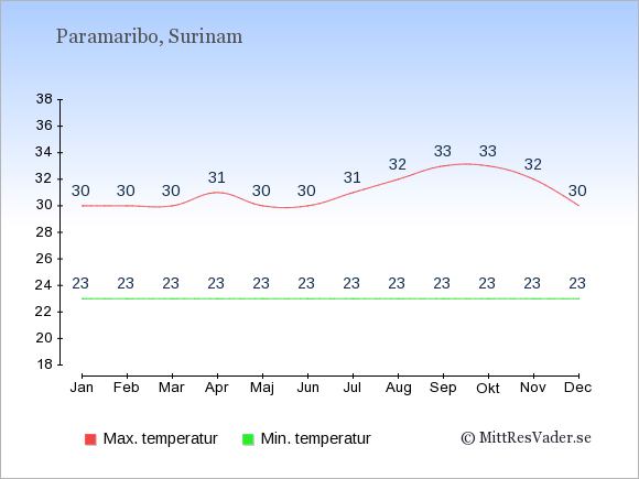 Genomsnittliga temperaturer i Surinam -natt och dag: Januari 23;30. Februari 23;30. Mars 23;30. April 23;31. Maj 23;30. Juni 23;30. Juli 23;31. Augusti 23;32. September 23;33. Oktober 23;33. November 23;32. December 23;30.