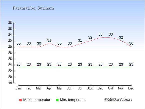 Genomsnittliga temperaturer i Paramaribo -natt och dag: Januari 23;30. Februari 23;30. Mars 23;30. April 23;31. Maj 23;30. Juni 23;30. Juli 23;31. Augusti 23;32. September 23;33. Oktober 23;33. November 23;32. December 23;30.