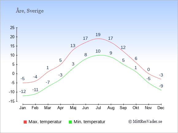 Temperaturer i Åre -dag och natt.