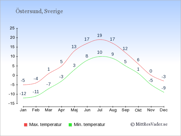 Genomsnittliga temperaturer i Östersund -natt och dag: Januari -12;-5. Februari -11;-4. Mars -7;1. April -3;5. Maj 3;13. Juni 8;17. Juli 10;19. Augusti 9;17. September 5;12. Oktober 1;6. November -5;0. December -9;-3.
