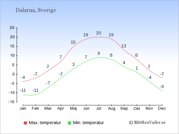 Genomsnittliga temperaturer i Dalarna -natt och dag: Januari -11;-4. Februari -11;-2. Mars -7;2. April -2;7. Maj 3;15. Juni 7;19. Juli 9;20. Augusti 8;19. September 4;13. Oktober 1;8. November -4;2. December -9;-2.