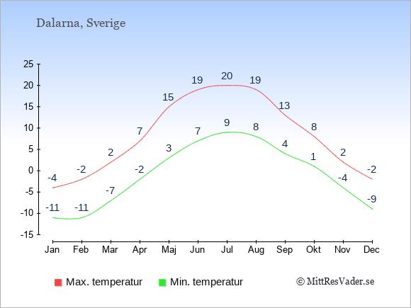 Genomsnittliga temperaturer i Dalarna -natt och dag: Januari -11;-4. Februari -11;-2. Mars -7;2. April -2;7. Maj 3;15. Juni 7;19. Juli 9;20. Augusti 8;19. September 4;13. Oktober 1;8. November -4;2. December -9;-2.