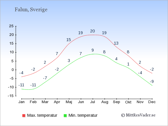 Genomsnittliga temperaturer i Falun -natt och dag: Januari -11;-4. Februari -11;-2. Mars -7;2. April -2;7. Maj 3;15. Juni 7;19. Juli 9;20. Augusti 8;19. September 4;13. Oktober 1;8. November -4;2. December -9;-2.
