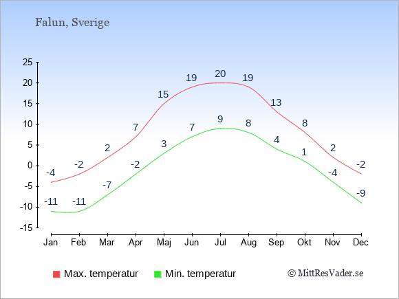 Genomsnittliga temperaturer i Falun -natt och dag: Januari -11;-4. Februari -11;-2. Mars -7;2. April -2;7. Maj 3;15. Juni 7;19. Juli 9;20. Augusti 8;19. September 4;13. Oktober 1;8. November -4;2. December -9;-2.