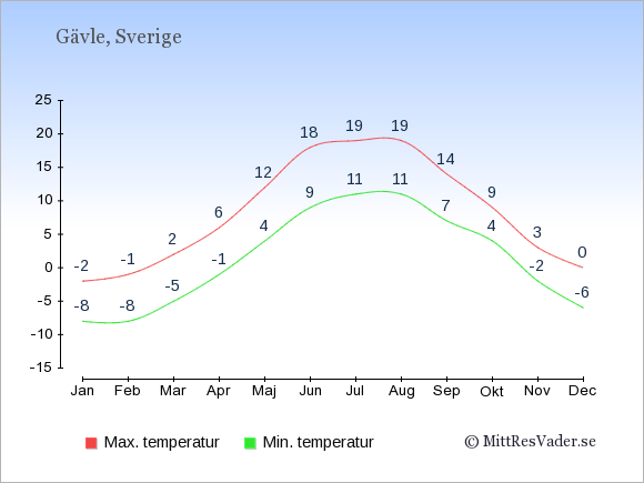 Genomsnittliga temperaturer i Gävle -natt och dag: Januari -8;-2. Februari -8;-1. Mars -5;2. April -1;6. Maj 4;12. Juni 9;18. Juli 11;19. Augusti 11;19. September 7;14. Oktober 4;9. November -2;3. December -6;0.