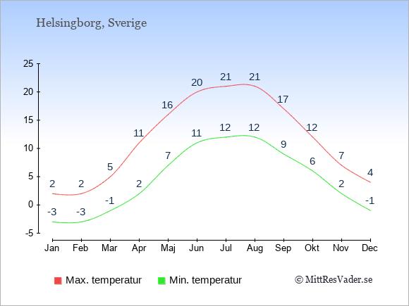 Genomsnittliga temperaturer i Helsingborg -natt och dag: Januari -3;2. Februari -3;2. Mars -1;5. April 2;11. Maj 7;16. Juni 11;20. Juli 12;21. Augusti 12;21. September 9;17. Oktober 6;12. November 2;7. December -1;4.