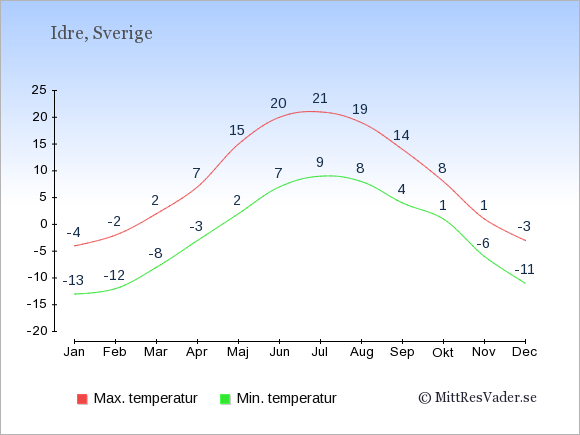 Genomsnittliga temperaturer i Idre -natt och dag: Januari -13;-4. Februari -12;-2. Mars -8;2. April -3;7. Maj 2;15. Juni 7;20. Juli 9;21. Augusti 8;19. September 4;14. Oktober 1;8. November -6;1. December -11;-3.