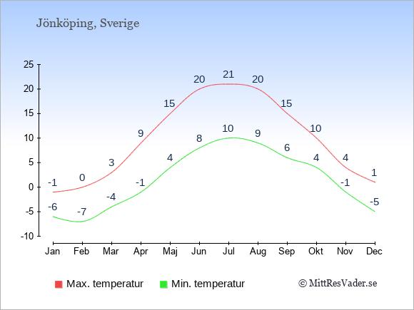 Genomsnittliga temperaturer i Jönköping -natt och dag: Januari -6;-1. Februari -7;0. Mars -4;3. April -1;9. Maj 4;15. Juni 8;20. Juli 10;21. Augusti 9;20. September 6;15. Oktober 4;10. November -1;4. December -5;1.
