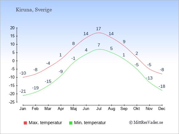 Genomsnittliga temperaturer i Kiruna -natt och dag: Januari -21;-10. Februari -19;-8. Mars -15;-4. April -9;1. Maj -1;8. Juni 4;14. Juli 7;17. Augusti 5;14. September 1;9. Oktober -5;2. November -13;-5. December -18;-8.