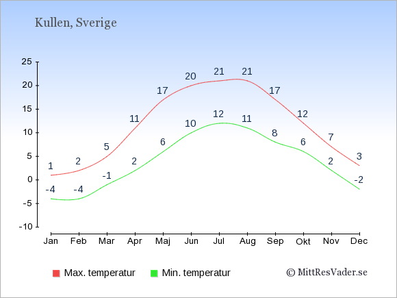 Genomsnittliga temperaturer på Kullen -natt och dag: Januari -4;1. Februari -4;2. Mars -1;5. April 2;11. Maj 6;17. Juni 10;20. Juli 12;21. Augusti 11;21. September 8;17. Oktober 6;12. November 2;7. December -2;3.