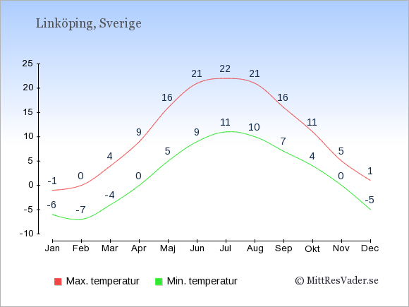 Genomsnittliga temperaturer i Linköping -natt och dag: Januari -6;-1. Februari -7;0. Mars -4;4. April 0;9. Maj 5;16. Juni 9;21. Juli 11;22. Augusti 10;21. September 7;16. Oktober 4;11. November 0;5. December -5;1.