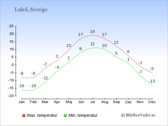 Genomsnittliga temperaturer i Luleå -natt och dag: Januari -16;-8. Februari -16;-8. Mars -11;-2. April -4;3. Maj 2;10. Juni 8;17. Juli 11;19. Augusti 10;17. September 5;12. Oktober 1;6. November -7;-1. December -13;-5.