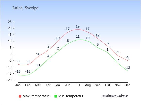 Genomsnittliga temperaturer i Luleå -natt och dag: Januari -16;-8. Februari -16;-8. Mars -11;-2. April -4;3. Maj 2;10. Juni 8;17. Juli 11;19. Augusti 10;17. September 5;12. Oktober 1;6. November -7;-1. December -13;-5.