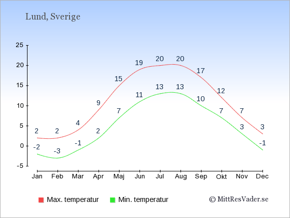 Genomsnittliga temperaturer i Lund -natt och dag: Januari -2;2. Februari -3;2. Mars -1;4. April 2;9. Maj 7;15. Juni 11;19. Juli 13;20. Augusti 13;20. September 10;17. Oktober 7;12. November 3;7. December -1;3.