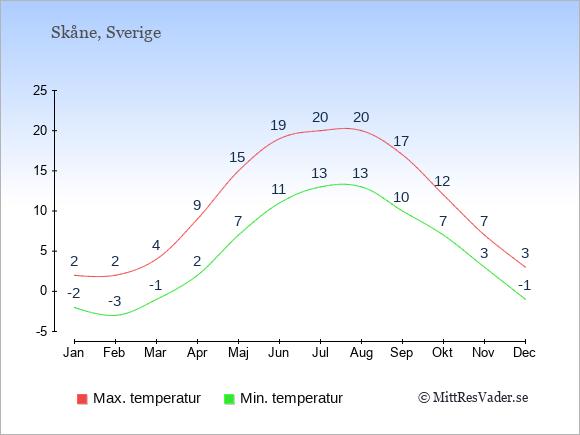 Genomsnittliga temperaturer i Skåne -natt och dag: Januari -2;2. Februari -3;2. Mars -1;4. April 2;9. Maj 7;15. Juni 11;19. Juli 13;20. Augusti 13;20. September 10;17. Oktober 7;12. November 3;7. December -1;3.