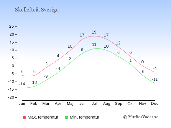 Genomsnittliga temperaturer i Skellefteå -natt och dag: Januari -14;-6. Februari -13;-6. Mars -9;-1. April -4;4. Maj 2;10. Juni 8;17. Juli 11;19. Augusti 10;17. September 6;12. Oktober 1;6. November -6;0. December -11;-4.