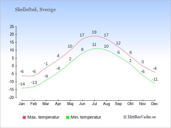 Genomsnittliga temperaturer i Skellefteå -natt och dag: Januari -14;-6. Februari -13;-6. Mars -9;-1. April -4;4. Maj 2;10. Juni 8;17. Juli 11;19. Augusti 10;17. September 6;12. Oktober 1;6. November -6;0. December -11;-4.