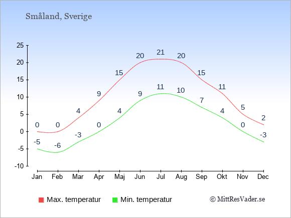 Genomsnittliga temperaturer i Småland -natt och dag: Januari -5;0. Februari -6;0. Mars -3;4. April 0;9. Maj 4;15. Juni 9;20. Juli 11;21. Augusti 10;20. September 7;15. Oktober 4;11. November 0;5. December -3;2.