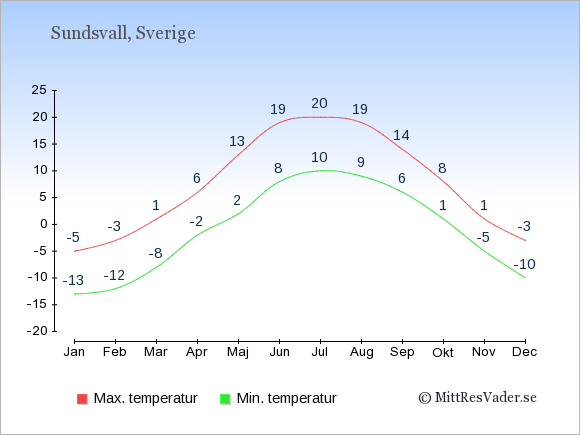 Genomsnittliga temperaturer i Sundsvall -natt och dag: Januari -13;-5. Februari -12;-3. Mars -8;1. April -2;6. Maj 2;13. Juni 8;19. Juli 10;20. Augusti 9;19. September 6;14. Oktober 1;8. November -5;1. December -10;-3.