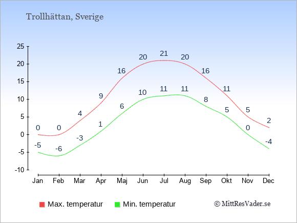 Genomsnittliga temperaturer i Trollhättan -natt och dag: Januari -5;0. Februari -6;0. Mars -3;4. April 1;9. Maj 6;16. Juni 10;20. Juli 11;21. Augusti 11;20. September 8;16. Oktober 5;11. November 0;5. December -4;2.