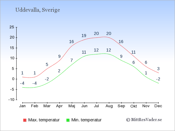 Genomsnittliga temperaturer i Uddevalla -natt och dag: Januari -4;1. Februari -4;1. Mars -2;5. April 2;9. Maj 7;16. Juni 11;19. Juli 12;20. Augusti 12;20. September 9;16. Oktober 6;11. November 1;6. December -2;3.