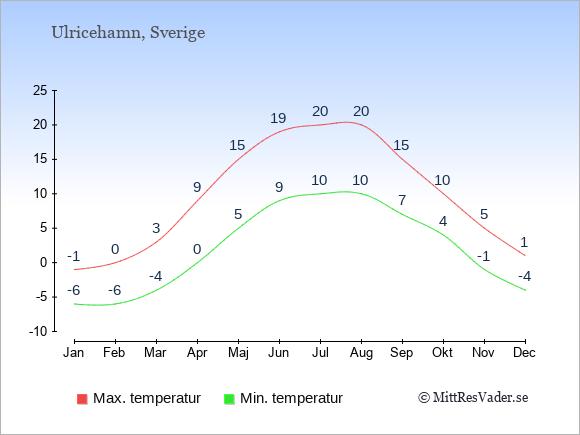 Genomsnittliga temperaturer i Ulricehamn -natt och dag: Januari -6;-1. Februari -6;0. Mars -4;3. April 0;9. Maj 5;15. Juni 9;19. Juli 10;20. Augusti 10;20. September 7;15. Oktober 4;10. November -1;5. December -4;1.