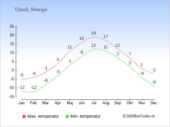 Genomsnittliga temperaturer i Umeå -natt och dag: Januari -12;-5. Februari -12;-4. Mars -8;-1. April -3;4. Maj 3;11. Juni 8;16. Juli 12;19. Augusti 11;17. September 7;12. Oktober 2;7. November -4;1. December -9;-2.
