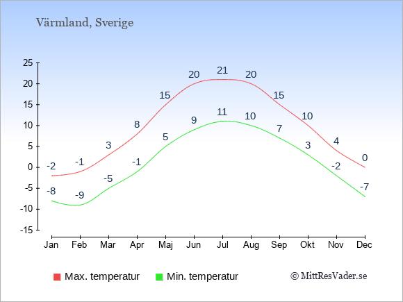 Genomsnittliga temperaturer i Värmland -natt och dag: Januari -8;-2. Februari -9;-1. Mars -5;3. April -1;8. Maj 5;15. Juni 9;20. Juli 11;21. Augusti 10;20. September 7;15. Oktober 3;10. November -2;4. December -7;0.
