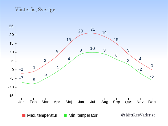 Genomsnittliga temperaturer i Västerås -natt och dag: Januari -7;-2. Februari -8;-1. Mars -5;3. April -1;8. Maj 4;15. Juni 9;20. Juli 10;21. Augusti 9;19. September 6;15. Oktober 3;9. November -2;4. December -6;0.