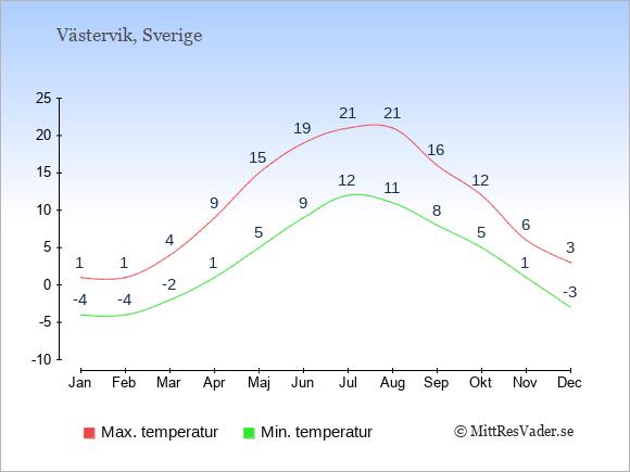 Genomsnittliga temperaturer i Västervik -natt och dag: Januari -4;1. Februari -4;1. Mars -2;4. April 1;9. Maj 5;15. Juni 9;19. Juli 12;21. Augusti 11;21. September 8;16. Oktober 5;12. November 1;6. December -3;3.