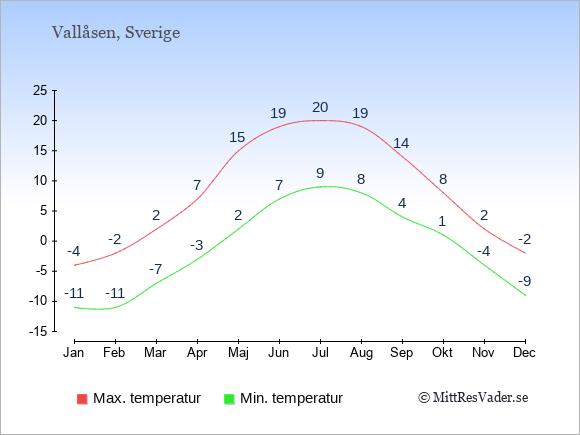 Genomsnittliga temperaturer i Vallåsen -natt och dag: Januari -11;-4. Februari -11;-2. Mars -7;2. April -3;7. Maj 2;15. Juni 7;19. Juli 9;20. Augusti 8;19. September 4;14. Oktober 1;8. November -4;2. December -9;-2.