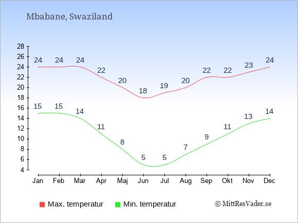 Genomsnittliga temperaturer i Swaziland -natt och dag: Januari 15;24. Februari 15;24. Mars 14;24. April 11;22. Maj 8;20. Juni 5;18. Juli 5;19. Augusti 7;20. September 9;22. Oktober 11;22. November 13;23. December 14;24.
