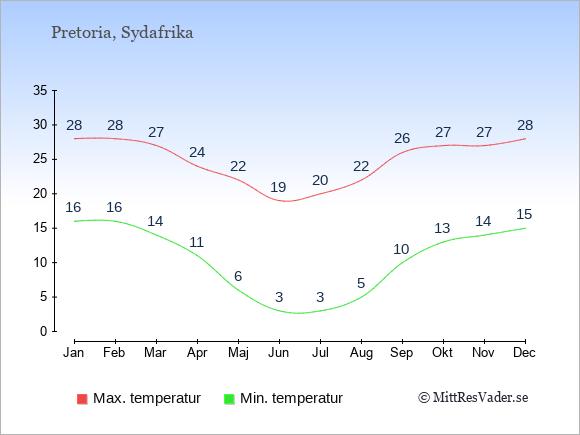 Genomsnittliga temperaturer i Pretoria -natt och dag: Januari 16;28. Februari 16;28. Mars 14;27. April 11;24. Maj 6;22. Juni 3;19. Juli 3;20. Augusti 5;22. September 10;26. Oktober 13;27. November 14;27. December 15;28.