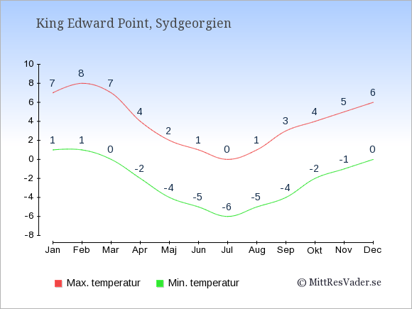 Genomsnittliga temperaturer i Sydgeorgien -natt och dag: Januari 1;7. Februari 1;8. Mars 0;7. April -2;4. Maj -4;2. Juni -5;1. Juli -6;0. Augusti -5;1. September -4;3. Oktober -2;4. November -1;5. December 0;6.