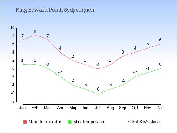 Genomsnittliga temperaturer i Sydgeorgien -natt och dag: Januari 1;7. Februari 1;8. Mars 0;7. April -2;4. Maj -4;2. Juni -5;1. Juli -6;0. Augusti -5;1. September -4;3. Oktober -2;4. November -1;5. December 0;6.