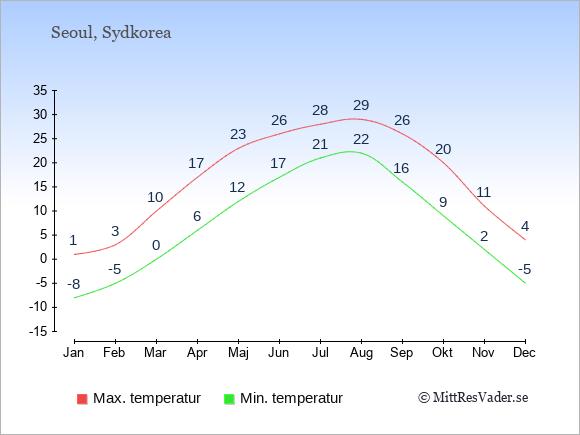 Temperaturer i Seoul -dag och natt.