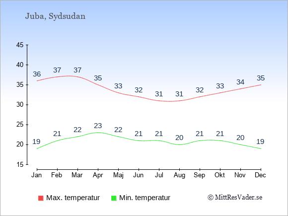 Genomsnittliga temperaturer i Sydsudan -natt och dag: Januari 19;36. Februari 21;37. Mars 22;37. April 23;35. Maj 22;33. Juni 21;32. Juli 21;31. Augusti 20;31. September 21;32. Oktober 21;33. November 20;34. December 19;35.