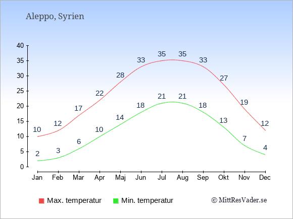 Genomsnittliga temperaturer i Aleppo -natt och dag: Januari 2;10. Februari 3;12. Mars 6;17. April 10;22. Maj 14;28. Juni 18;33. Juli 21;35. Augusti 21;35. September 18;33. Oktober 13;27. November 7;19. December 4;12.