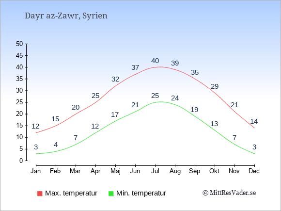 Temperaturer i Dayr az-Zawr -dag och natt.